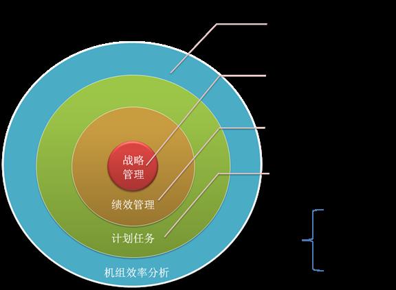多语言项目-广西来宾电厂战略绩效系统