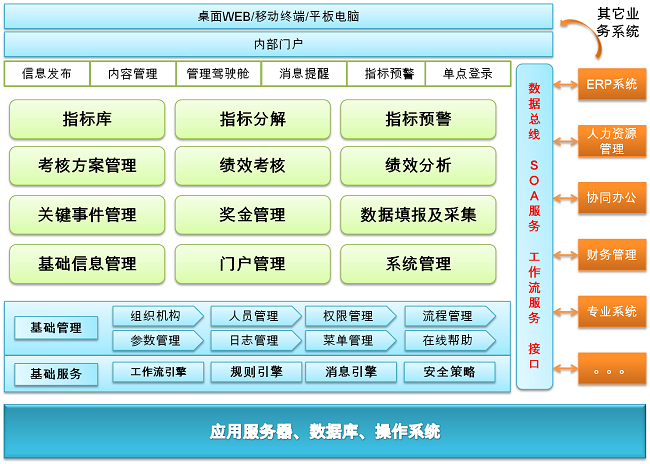 实现了对绩效考核全过程的管理:ucml绩效系统即支持